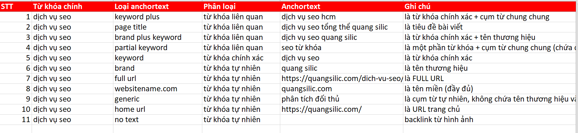 KINH NGHIỆM XÂY DỰNG LINK BUILDING 9