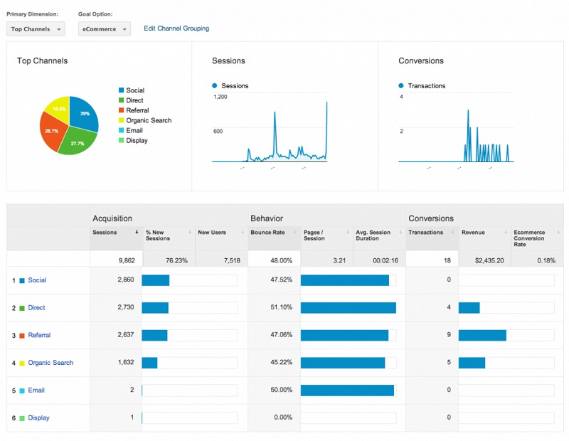 xem acquisition trong google analytics